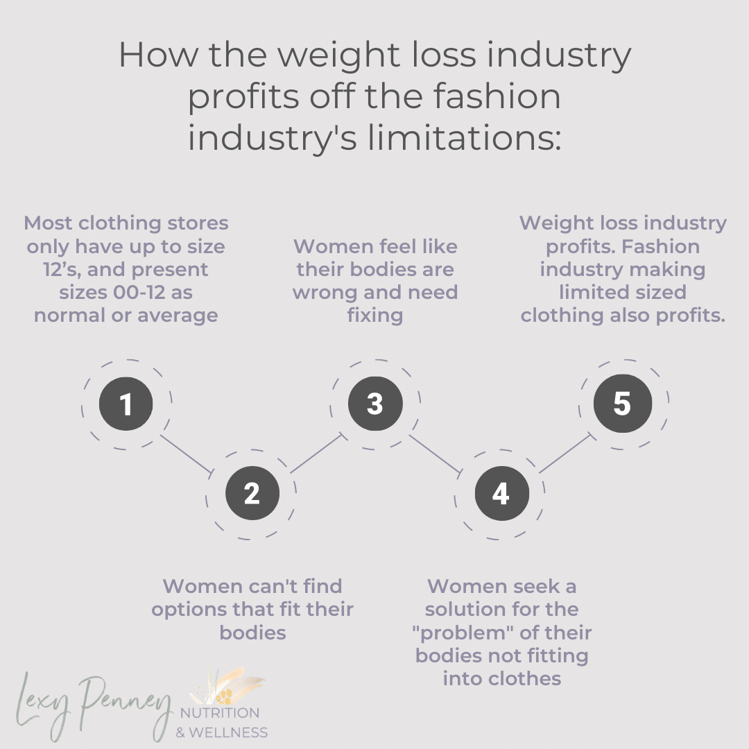 how the weight loss industry profits